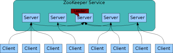 zookeeper架构图